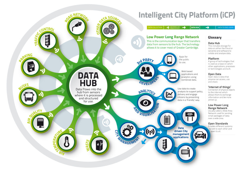 Intelligent City Platform infographic