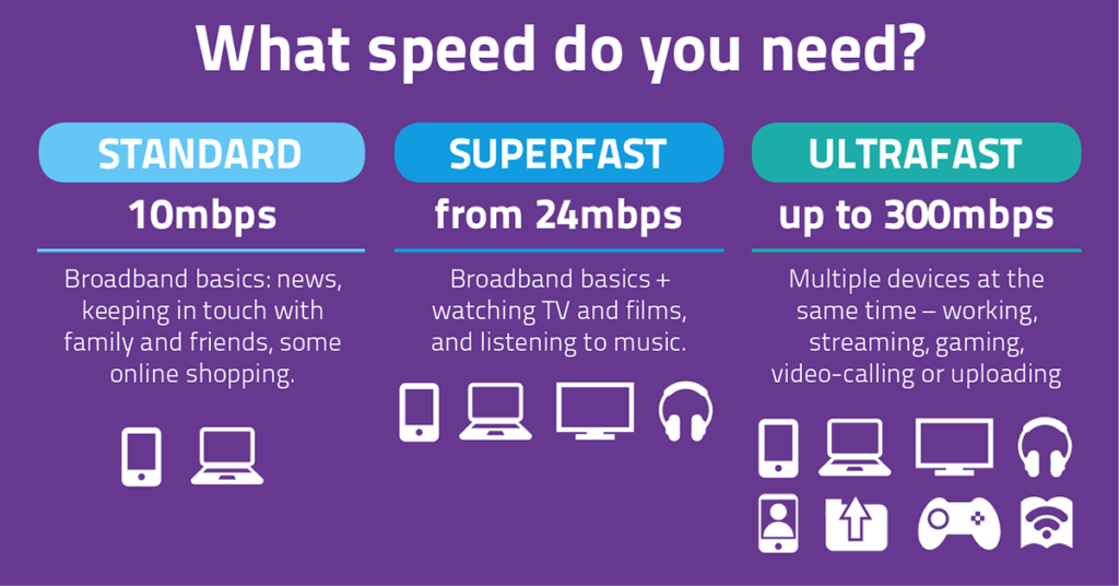 What speed do you need? Standard 10mbps. Superfast from 24mbps. Ultrafast up to 300mbps