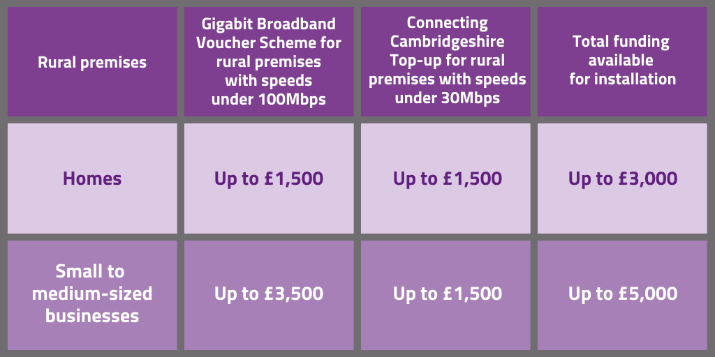 Table to show the funding available with the Gigabit Broadband Voucher Scheme and the top-up