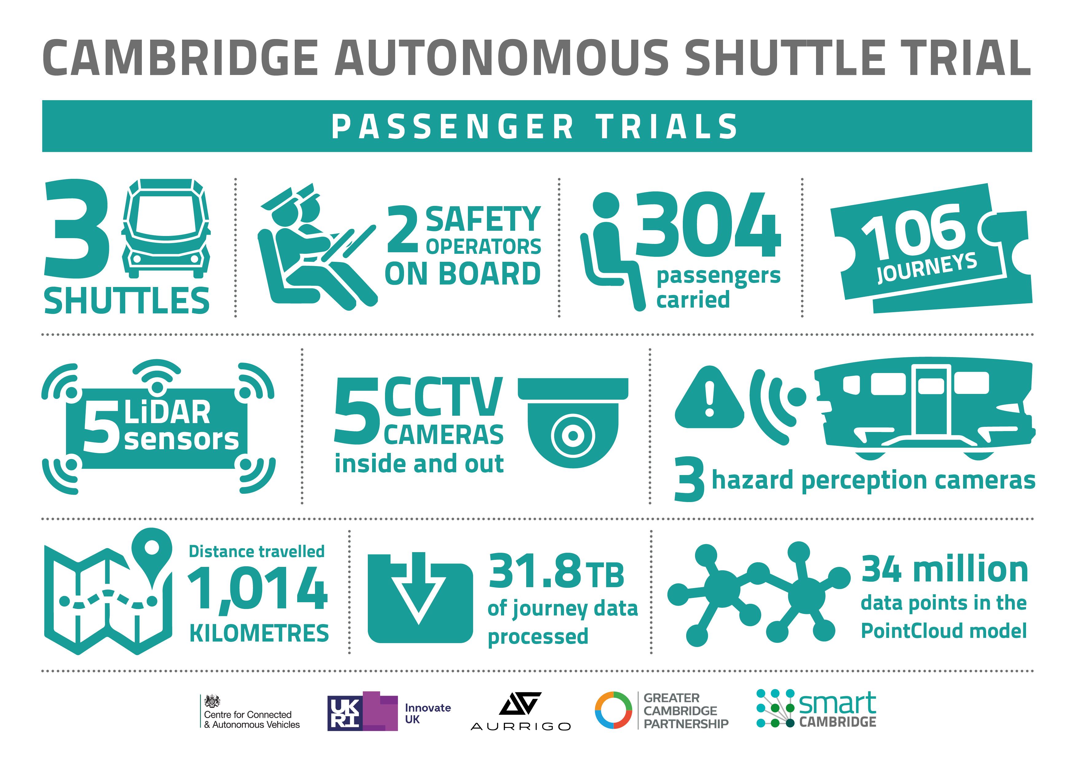 Hundreds take part in ground-breaking Cambridge autonomous shuttle passenger trial